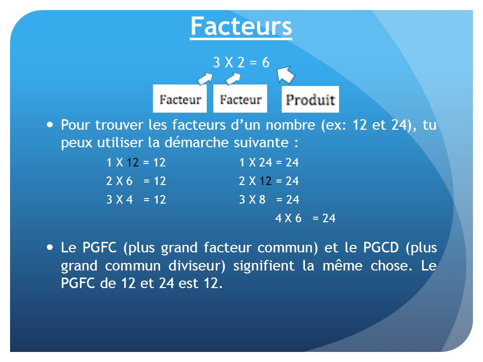 Facteurs 3 X 2 = 6 Pour trouver les facteurs dun nombre (ex: 12 et 24), tu peux utiliser la démarche suivante : 1 X 12 = 121 X 24 = 24 2 X 6 = 122 X 1