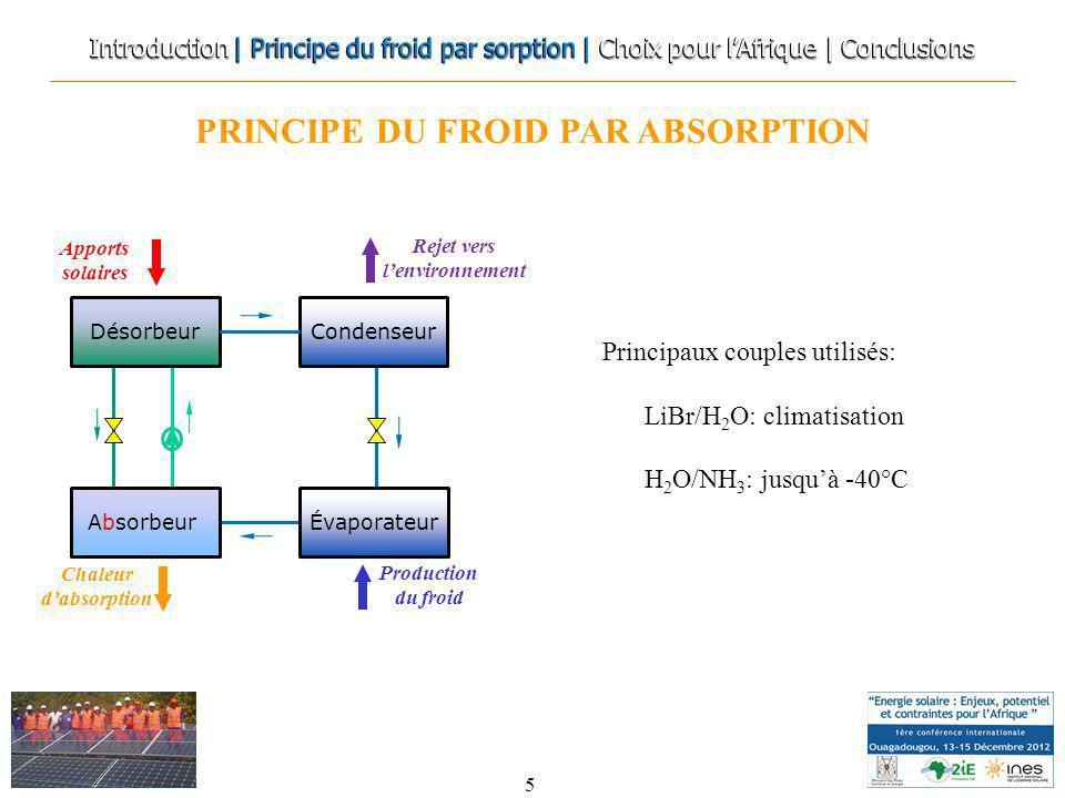 PRINCIPE DU FROID PAR ABSORPTION 5 Apports solaires Rejet vers lenvironnement Chaleur dabsorption Production du froid Principaux couples utilisés: LiB