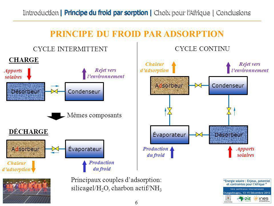 PRINCIPE DU FROID PAR ADSORPTION 6 Désorbeur Apports solaires Condenseur Rejet vers lenvironnement Chaleur dadsorption Production du froid Mêmes compo