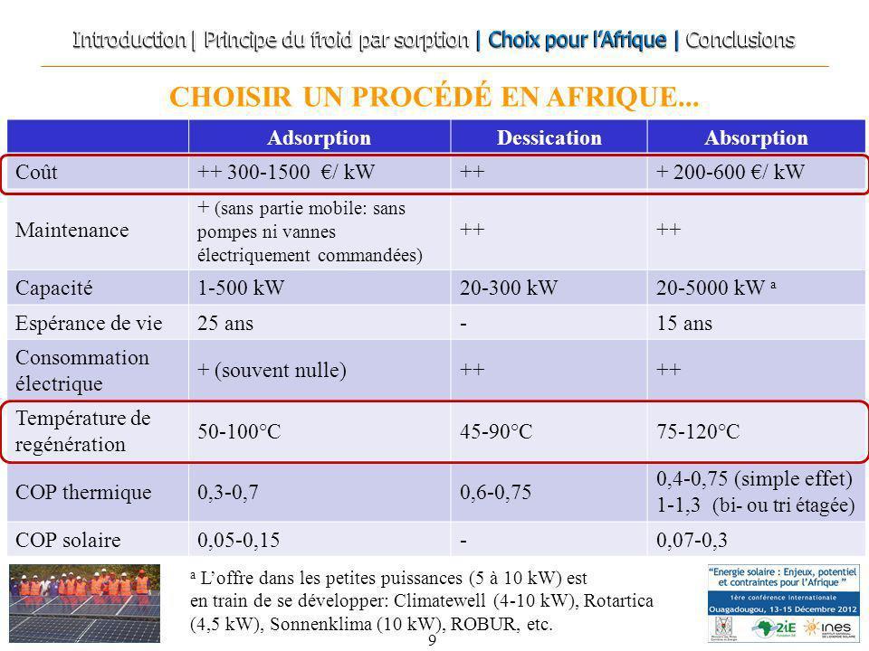 CHOISIR UN PROCÉDÉ EN AFRIQUE... 9 AdsorptionDessicationAbsorption Coût++ 300-1500 / kW+++ 200-600 / kW Maintenance + (sans partie mobile: sans pompes