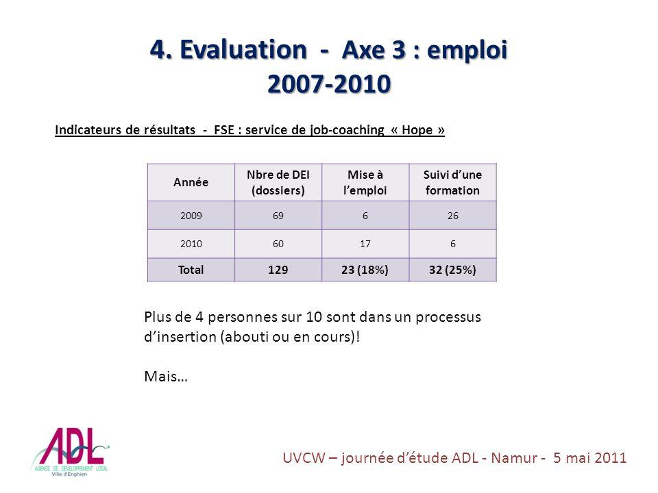 4. Evaluation - Axe 3 : emploi 2007-2010 Indicateurs de résultats - FSE : service de job-coaching « Hope » Année Nbre de DEI (dossiers) Mise à lemploi