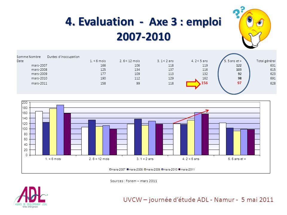 4. Evaluation - Axe 3 : emploi 2007-2010 Somme NombreDurées d inoccupation Date1.