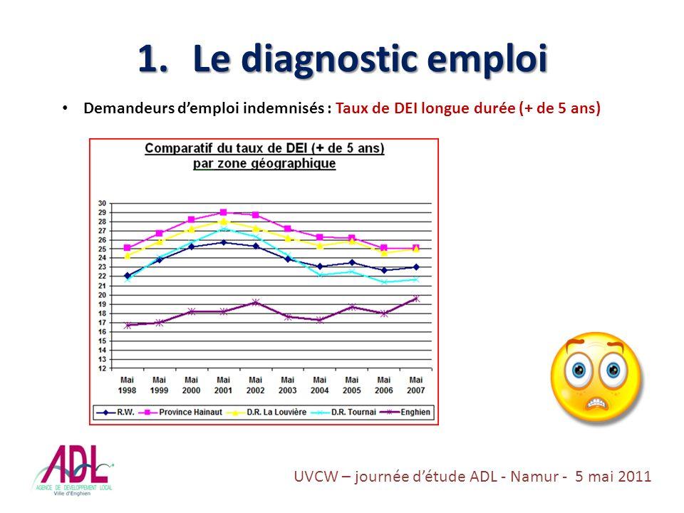 1.Le diagnostic emploi Demandeurs demploi indemnisés : Taux de DEI longue durée (+ de 5 ans) UVCW – journée détude ADL - Namur - 5 mai 2011