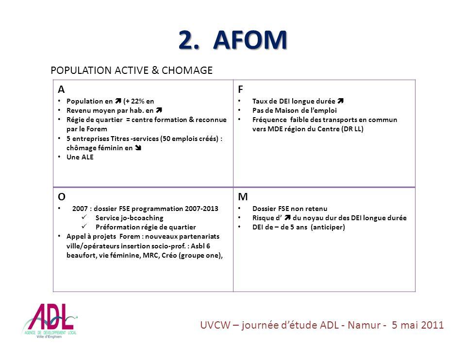 2. AFOM POPULATION ACTIVE & CHOMAGE A Population en (+ 22% en Revenu moyen par hab.