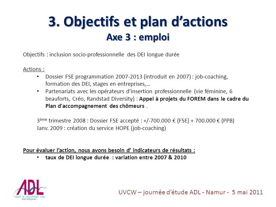 3. Objectifs et plan dactions Axe 3 : emploi Objectifs : inclusion socio-professionnelle des DEI longue durée Actions : Dossier FSE programmation 2007