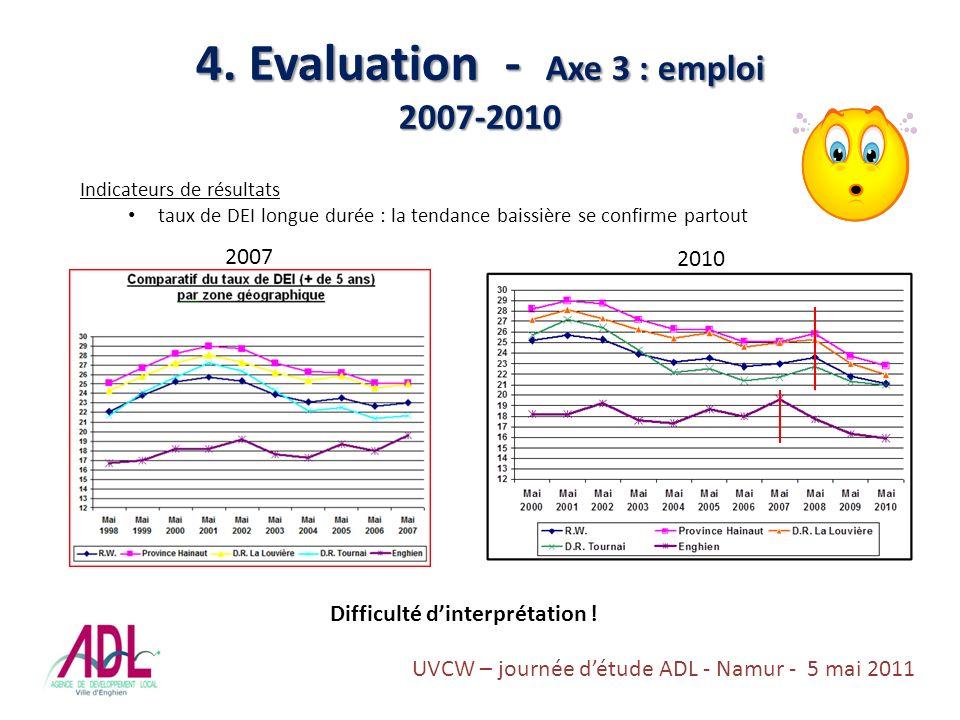 4. Evaluation - Axe 3 : emploi 2007-2010 Indicateurs de résultats taux de DEI longue durée : la tendance baissière se confirme partout 2007 2010 Diffi