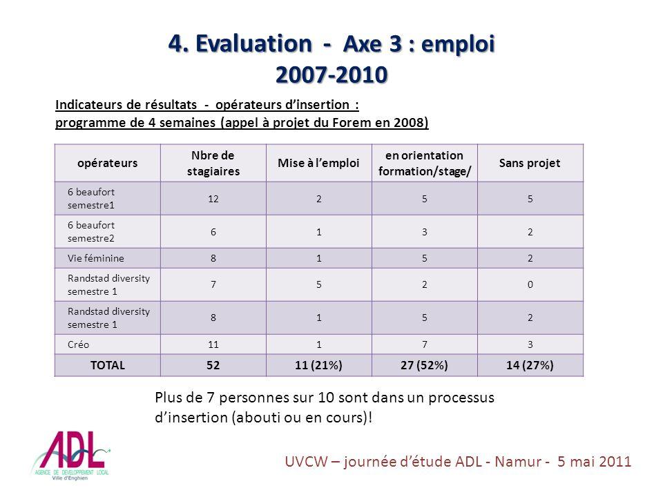 4. Evaluation - Axe 3 : emploi 2007-2010 Indicateurs de résultats - opérateurs dinsertion : programme de 4 semaines (appel à projet du Forem en 2008)