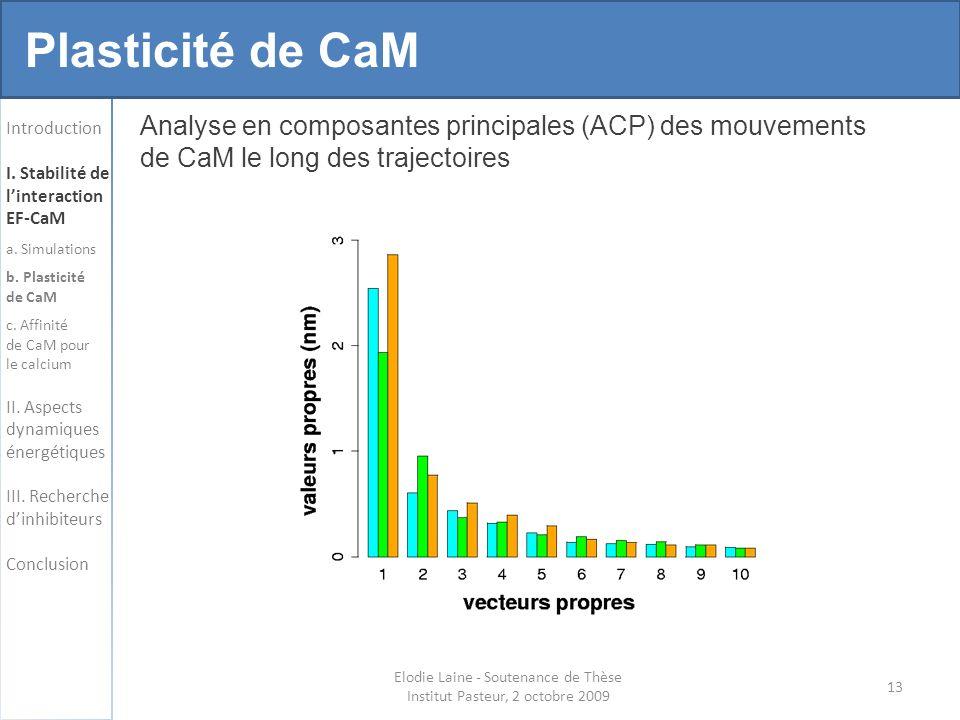 13 Plasticité de CaM Analyse en composantes principales (ACP) des mouvements de CaM le long des trajectoires Introduction I.