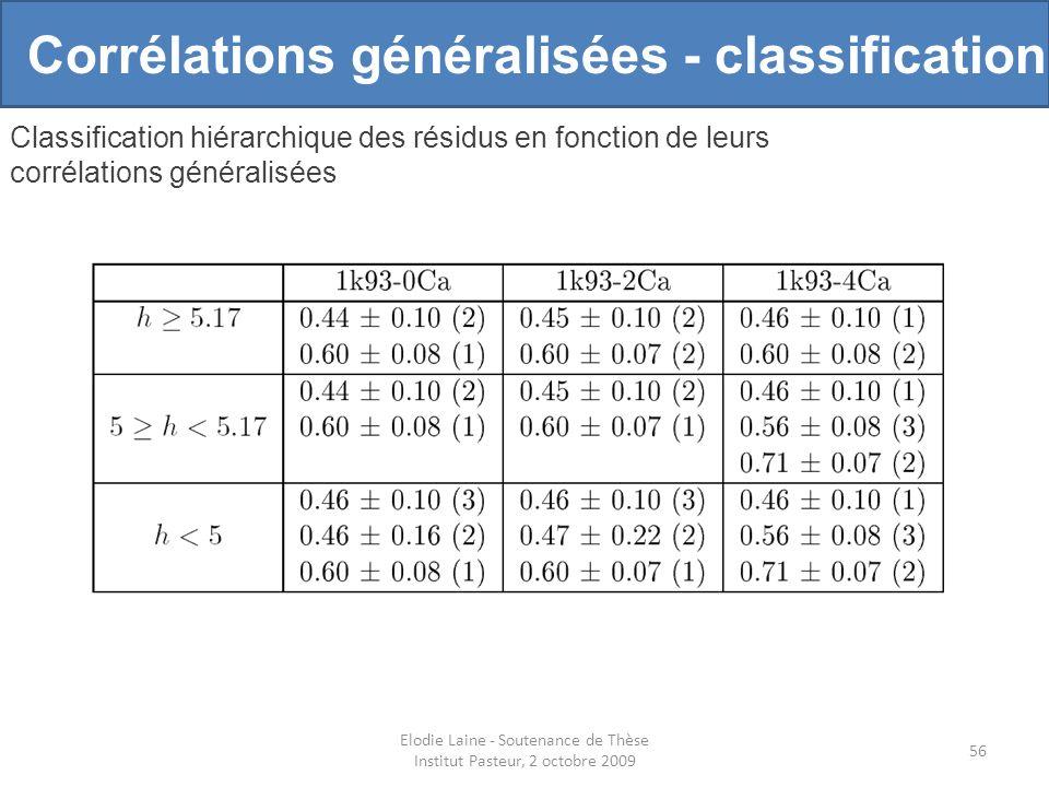 Elodie Laine - Soutenance de Thèse Institut Pasteur, 2 octobre 2009 56 Corrélations généralisées - classification Classification hiérarchique des résidus en fonction de leurs corrélations généralisées
