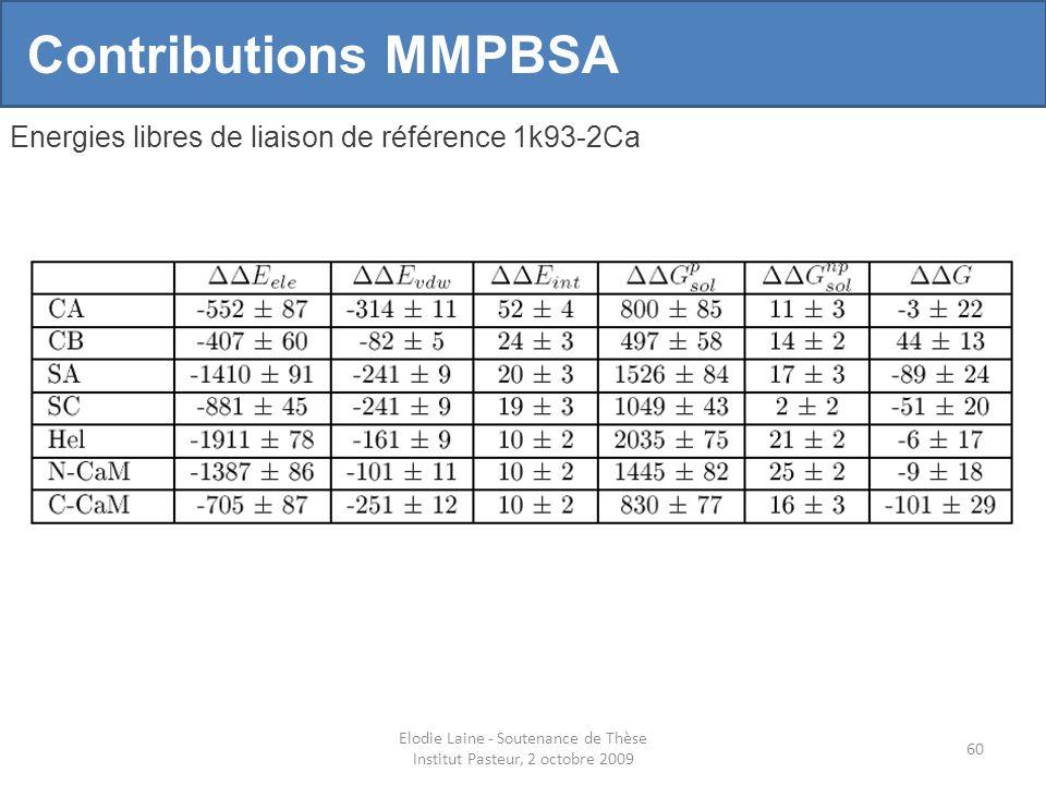Elodie Laine - Soutenance de Thèse Institut Pasteur, 2 octobre 2009 60 Contributions MMPBSA Energies libres de liaison de référence 1k93-2Ca