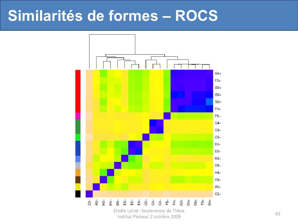 Elodie Laine - Soutenance de Thèse Institut Pasteur, 2 octobre 2009 63 Similarités de formes – ROCS