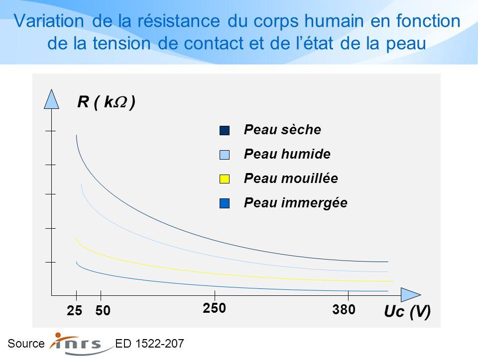 2550 250 380 Uc (V) Peau sèche Peau humide Peau mouillée Peau immergée R ( k ) Variation de la résistance du corps humain en fonction de la tension de contact et de létat de la peau Source ED 1522-207