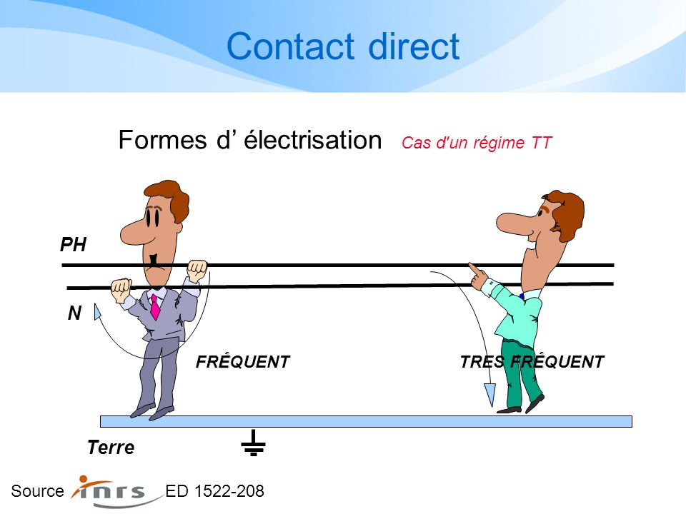 La protection des personnes La NFC 15 100 spécifie les modalités de protection contre les contacts : DIRECT La personne entre en contact avec un éléme