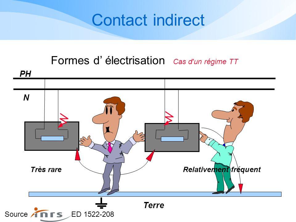 Contact indirect PH N Relativement fréquentTrès rare Terre Formes d électrisation Cas d un régime TT Source ED 1522-208