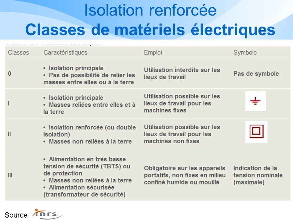 Isolation renforcée Classes de matériels électriques Source