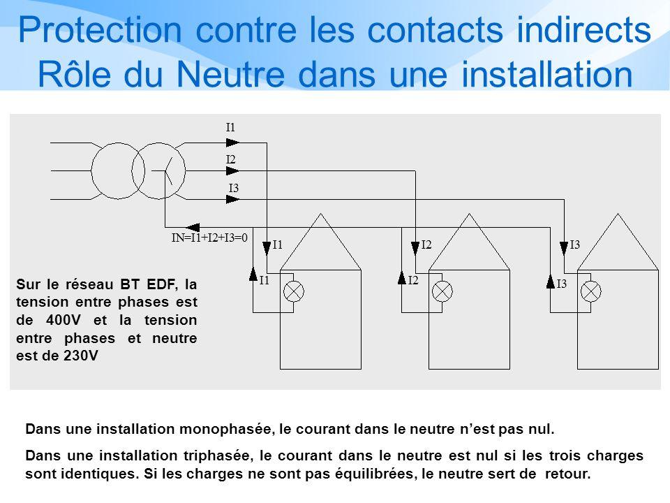 Protection contre les contacts indirects Rôle du Neutre dans une installation Dans une installation monophasée, le courant dans le neutre nest pas nul.