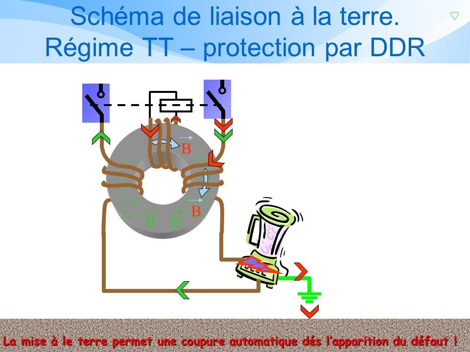 Schéma de liaison à la terre. Régime TT Condition de sécurité: I n x RA <50V L'impédance de la boucle de défaut est celle de la boucle constituée par