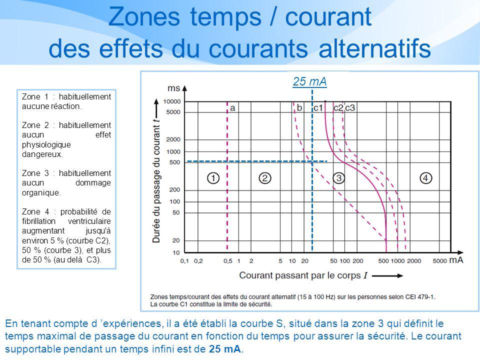 Zones temps / courant des effets du courants alternatifs En tenant compte d expériences, il a été établi la courbe S, situé dans la zone 3 qui définit le temps maximal de passage du courant en fonction du temps pour assurer la sécurité.