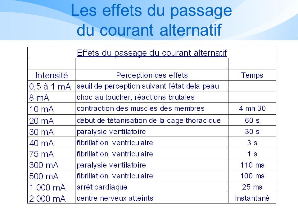 Les effets du passage du courant alternatif Source ED 1522-208