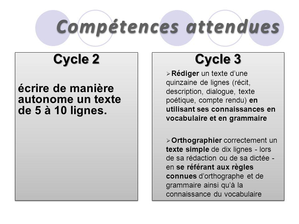 Compétences attendues Cycle 2 écrire de manière autonome un texte de 5 à 10 lignes. Cycle 2 écrire de manière autonome un texte de 5 à 10 lignes. Cycl