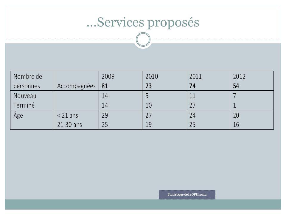 …Services proposés Statistique de la OPH 2012