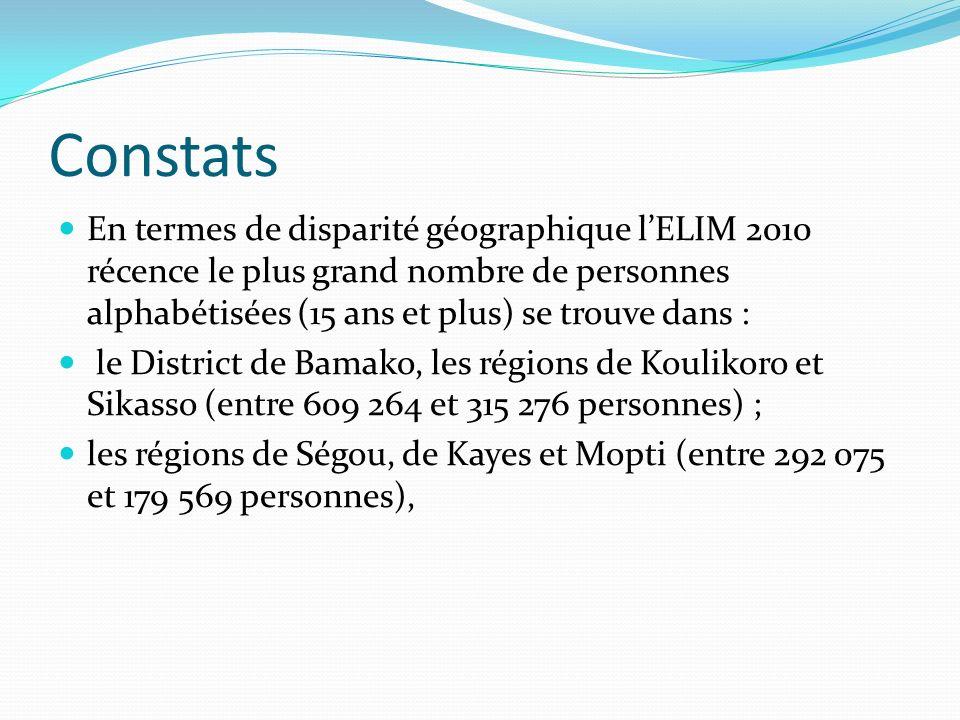 Constats En termes de disparité géographique lELIM 2010 récence le plus grand nombre de personnes alphabétisées (15 ans et plus) se trouve dans : le District de Bamako, les régions de Koulikoro et Sikasso (entre 609 264 et 315 276 personnes) ; les régions de Ségou, de Kayes et Mopti (entre 292 075 et 179 569 personnes),