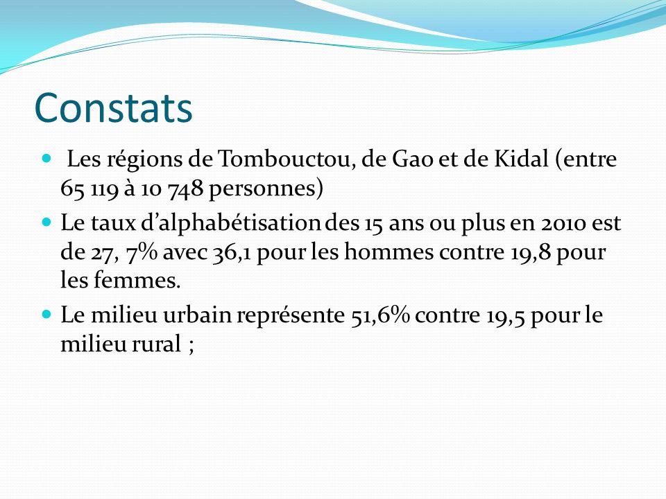 Constats Les régions de Tombouctou, de Gao et de Kidal (entre 65 119 à 10 748 personnes) Le taux dalphabétisation des 15 ans ou plus en 2010 est de 27, 7% avec 36,1 pour les hommes contre 19,8 pour les femmes.