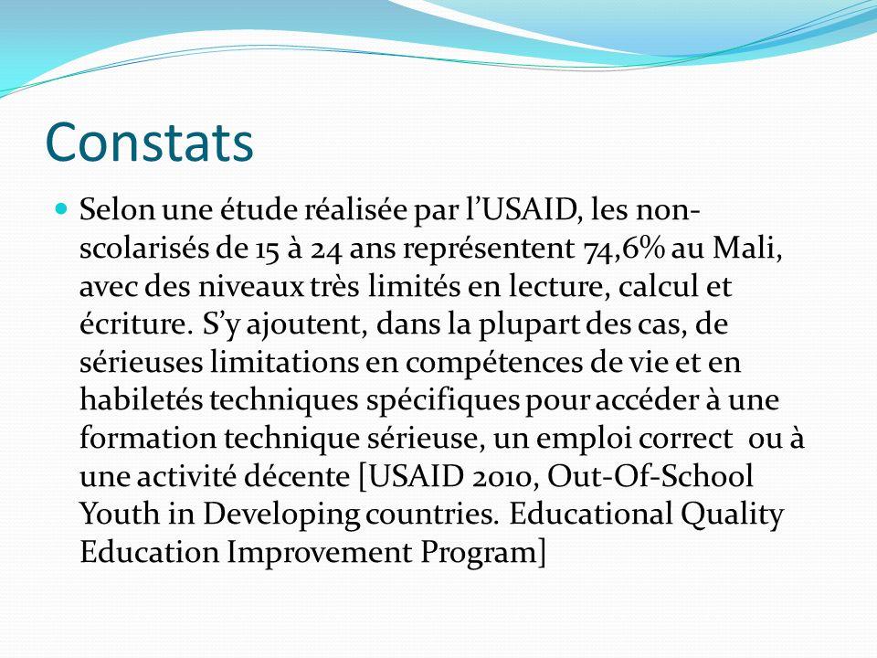 Constats Selon une étude réalisée par lUSAID, les non- scolarisés de 15 à 24 ans représentent 74,6% au Mali, avec des niveaux très limités en lecture, calcul et écriture.