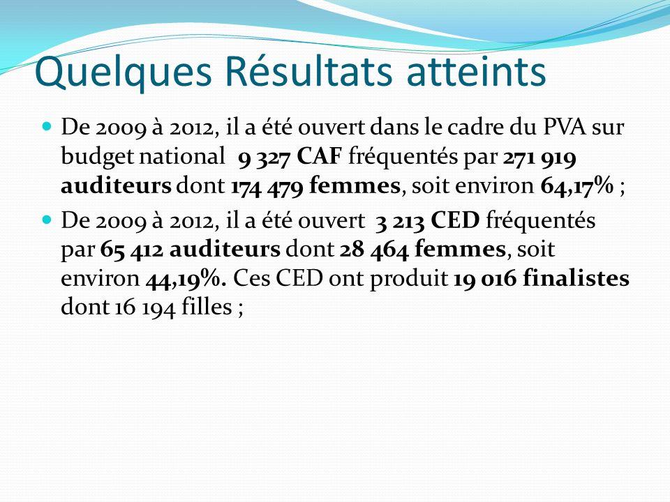 Quelques Résultats atteints De 2009 à 2012, il a été ouvert dans le cadre du PVA sur budget national 9 327 CAF fréquentés par 271 919 auditeurs dont 174 479 femmes, soit environ 64,17% ; De 2009 à 2012, il a été ouvert 3 213 CED fréquentés par 65 412 auditeurs dont 28 464 femmes, soit environ 44,19%.