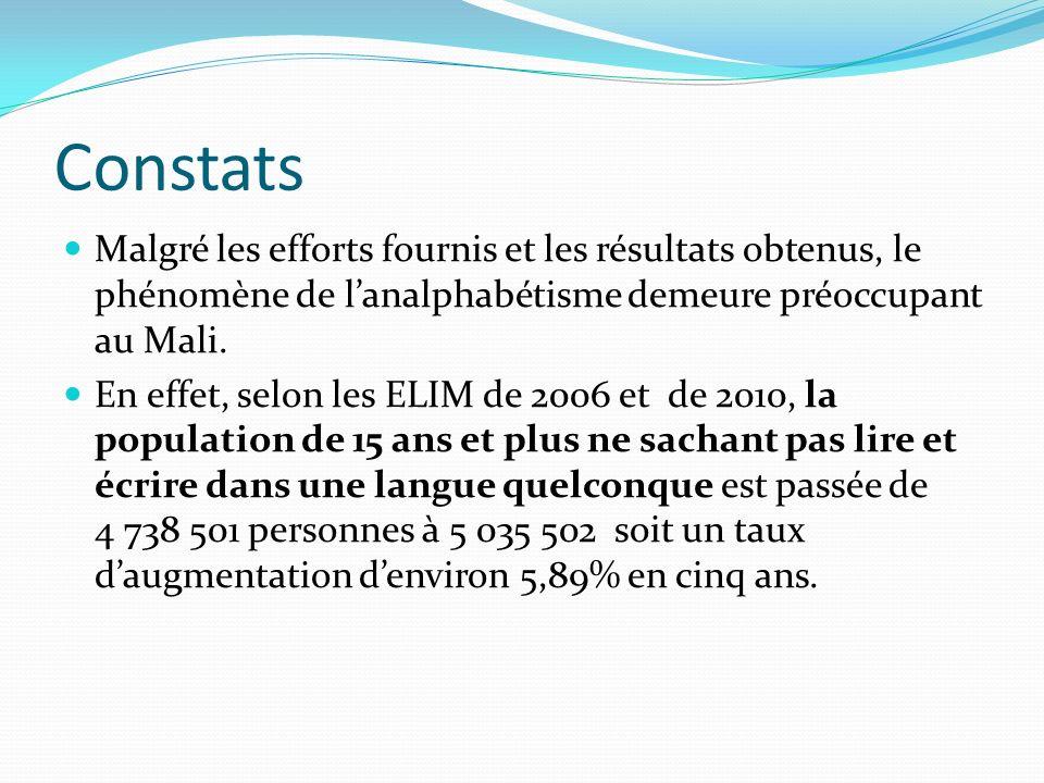 Constats Malgré les efforts fournis et les résultats obtenus, le phénomène de lanalphabétisme demeure préoccupant au Mali.