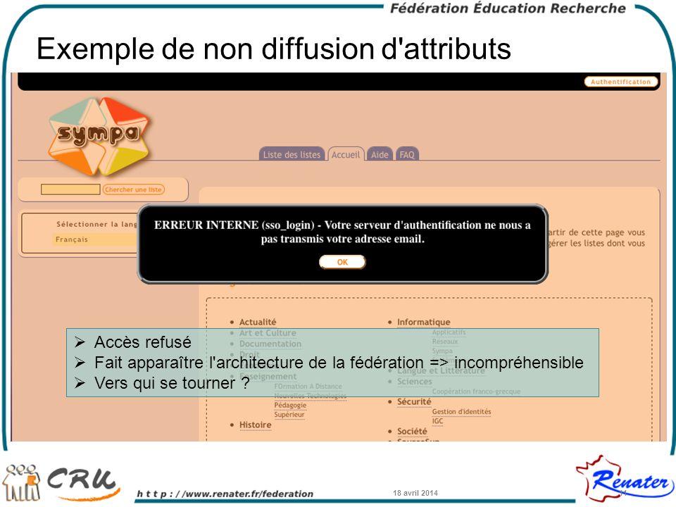 Exemple de non diffusion d'attributs 18 avril 201411 Accès refusé Fait apparaître l'architecture de la fédération => incompréhensible Vers qui se tour