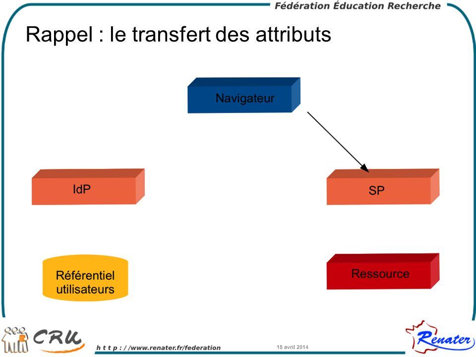 Rappel : le transfert des attributs 18 avril 20142