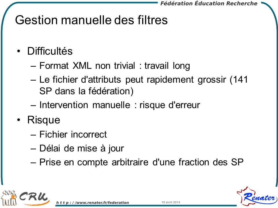 Gestion manuelle des filtres Difficultés –Format XML non trivial : travail long –Le fichier d'attributs peut rapidement grossir (141 SP dans la fédéra