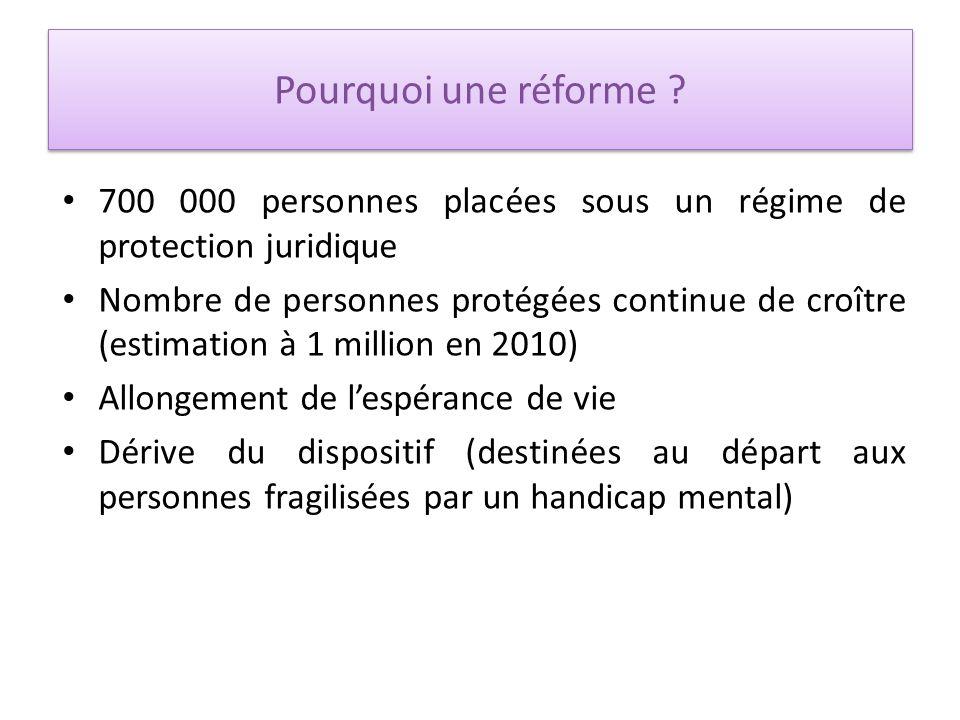 Pourquoi une réforme ? 700 000 personnes placées sous un régime de protection juridique Nombre de personnes protégées continue de croître (estimation
