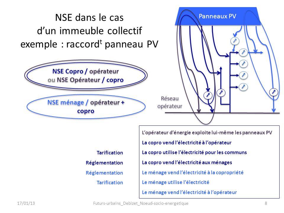 NSE dans le cas dun immeuble collectif exemple : raccord t panneau PV Réseau opérateur En conception : NSE à la frontière entre domaine public et bâti