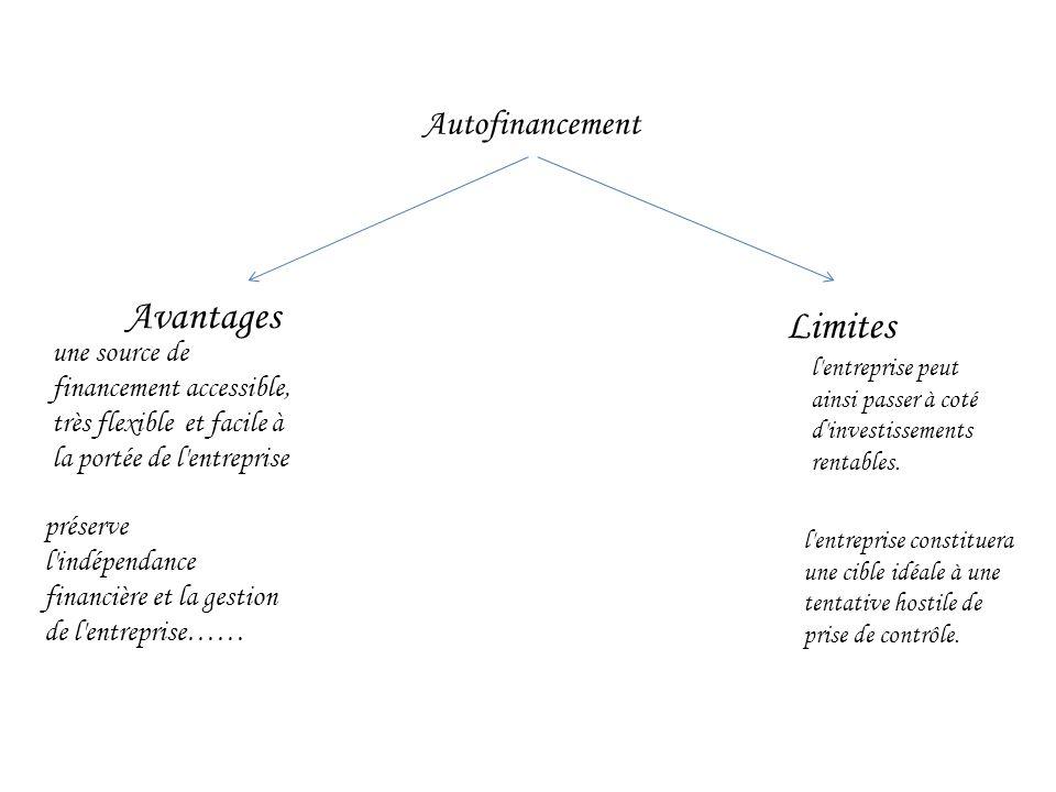 Autofinancement Avantages Limites une source de financement accessible, très flexible et facile à la portée de l entreprise préserve l indépendance financière et la gestion de l entreprise…… l entreprise peut ainsi passer à coté d investissements rentables.