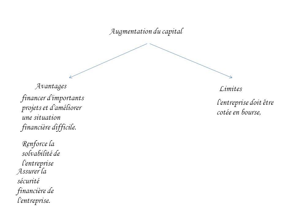 Augmentation du capital Avantages Limites financer d importants projets et d améliorer une situation financière difficile.
