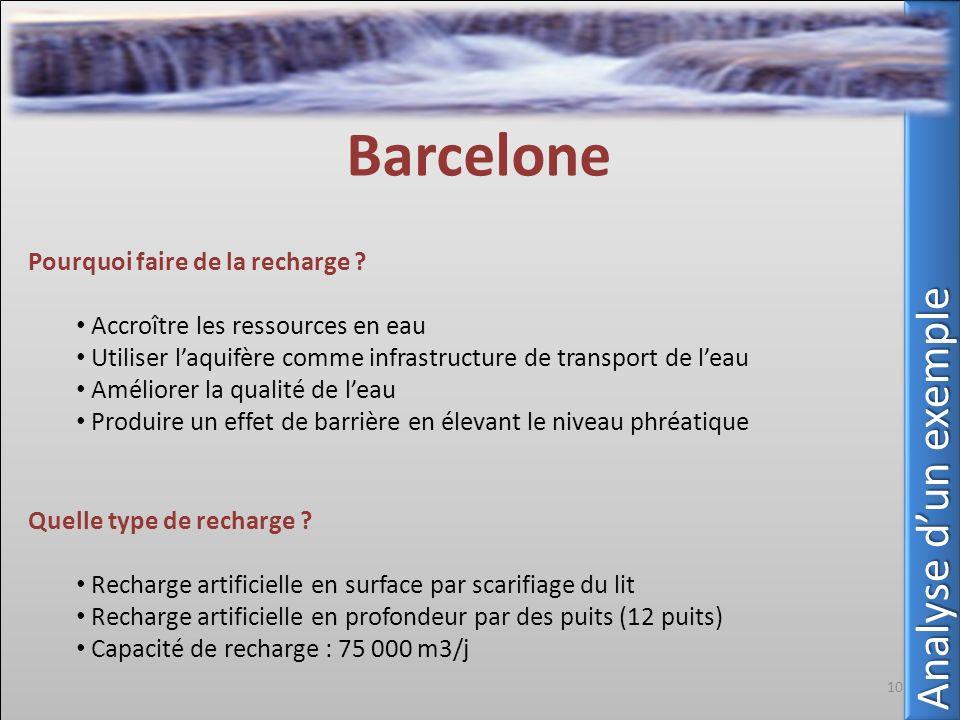 Pourquoi faire de la recharge ? Accroître les ressources en eau Utiliser laquifère comme infrastructure de transport de leau Améliorer la qualité de l