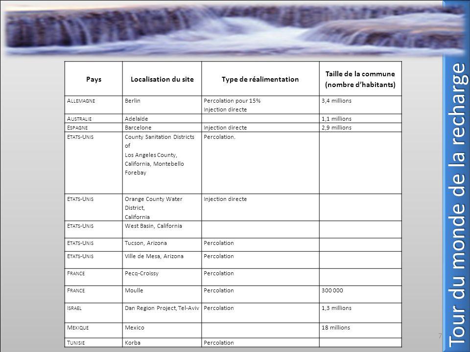 Tour du monde de la recharge PaysLocalisation du siteType de réalimentation Taille de la commune (nombre dhabitants) A LLEMAGNE Berlin Percolation pou