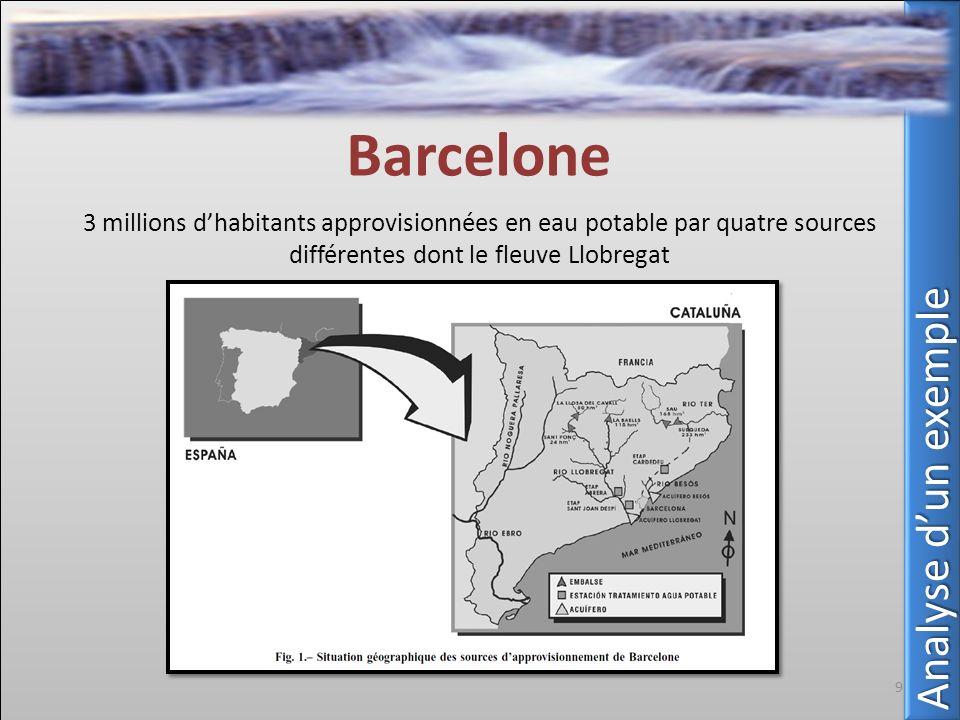 Barcelone 3 millions dhabitants approvisionnées en eau potable par quatre sources différentes dont le fleuve Llobregat 9 Analyse dun exemple