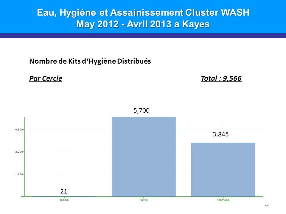 Eau, Hygiène et Assainissement Cluster WASH May 2012 - Avril 2013 a Kayes Nombre de Kits dHygiène Distribués Par CercleTotal : 9,566 10 5,700 3,845 21