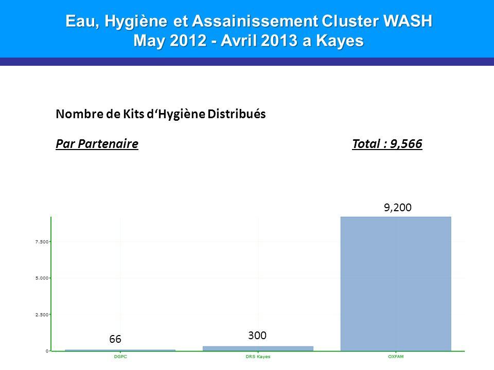 Eau, Hygiène et Assainissement Cluster WASH May 2012 - Avril 2013 a Kayes 11 Nombre de Kits dHygiène Distribués Par PartenaireTotal : 9,566 9,200 300 66