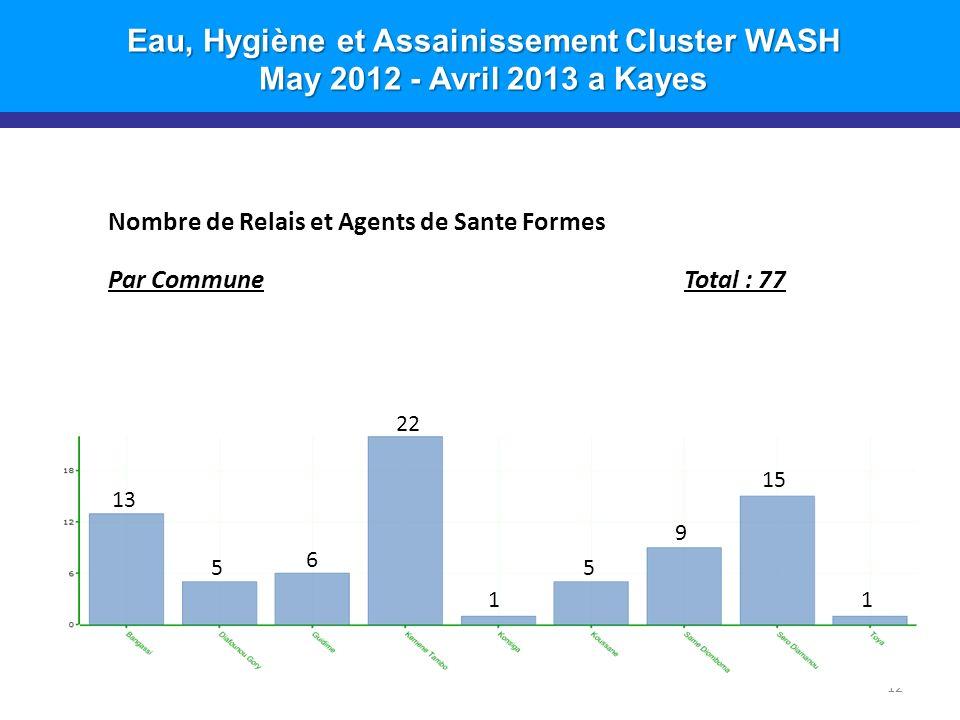Eau, Hygiène et Assainissement Cluster WASH May 2012 - Avril 2013 a Kayes 12 Nombre de Relais et Agents de Sante Formes Par CommuneTotal : 77 22 13 5 6 1 5 9 15 1
