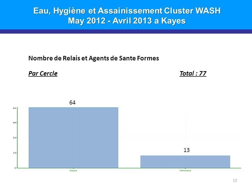 Eau, Hygiène et Assainissement Cluster WASH May 2012 - Avril 2013 a Kayes 13 Nombre de Relais et Agents de Sante Formes Par CercleTotal : 77 64 13