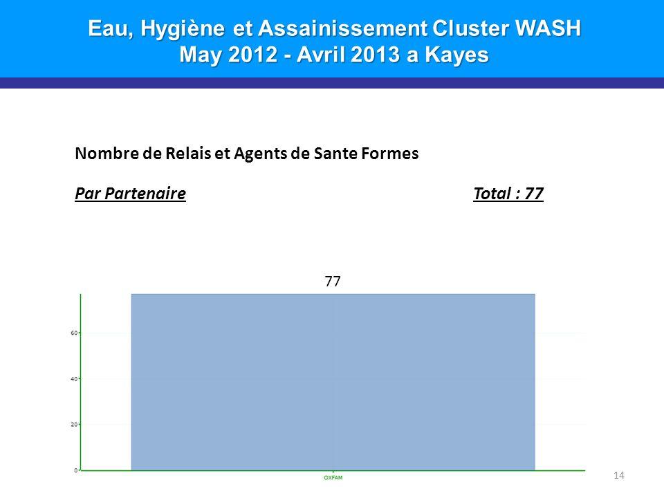 Eau, Hygiène et Assainissement Cluster WASH May 2012 - Avril 2013 a Kayes 14 Nombre de Relais et Agents de Sante Formes Par PartenaireTotal : 77 77