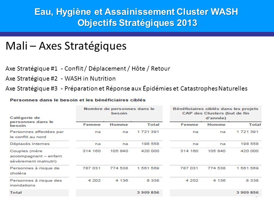 Introduction Mali – Axes Stratégiques Axe Stratégique #1 - Conflit / Déplacement / Hôte / Retour Axe Stratégique #2 - WASH in Nutrition Axe Stratégique #3 - Préparation et Réponse aux Épidémies et Catastrophes Naturelles Eau, Hygiène et Assainissement Cluster WASH Objectifs Stratégiques 2013 Objectifs Stratégiques 2013 2