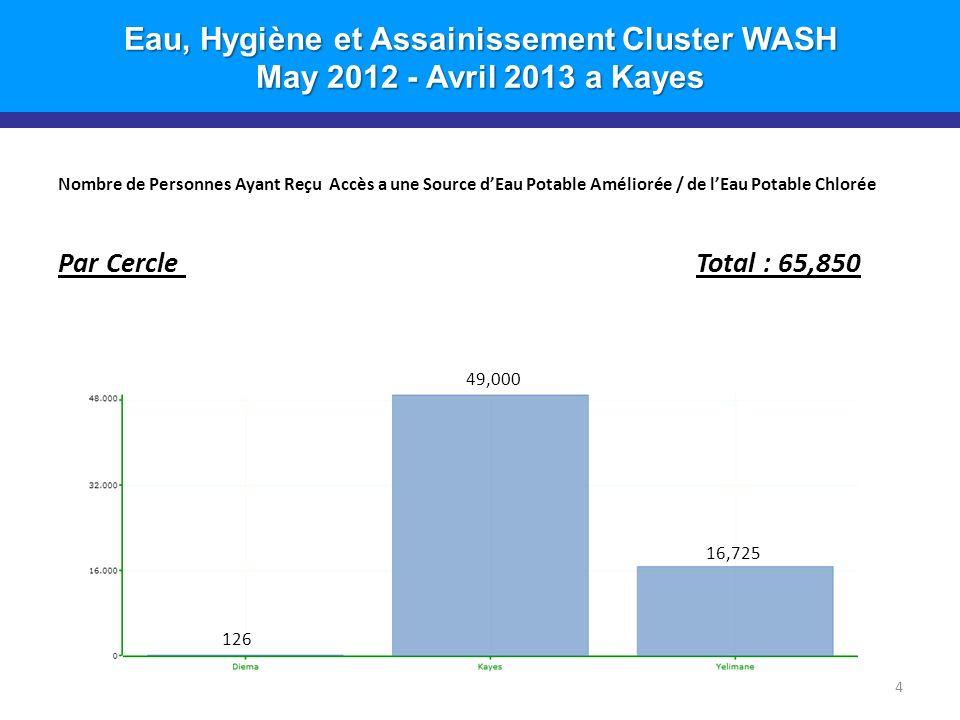 Eau, Hygiène et Assainissement Cluster WASH May 2012 - Avril 2013 a Kayes Nombre de Personnes Ayant Reçu Accès a une Source dEau Potable Améliorée / de lEau Potable Chlorée Par Cercle Total : 65,850 4 7,800 49,000 126 16,725