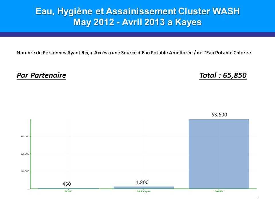 Eau, Hygiène et Assainissement Cluster WASH May 2012 - Avril 2013 a Kayes Nombre de Personnes Ayant Reçu Accès a une Source dEau Potable Améliorée / de lEau Potable Chlorée Par Partenaire Total : 65,850 5 63,600 1,800 450