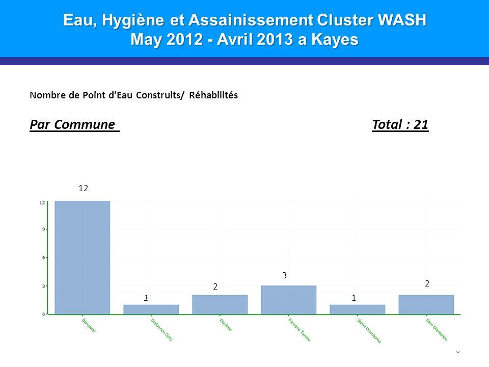 Eau, Hygiène et Assainissement Cluster WASH May 2012 - Avril 2013 a Kayes Nombre de Point dEau Construits/ Réhabilités Par Commune Total : 21 6 12 1 2 3 1 2