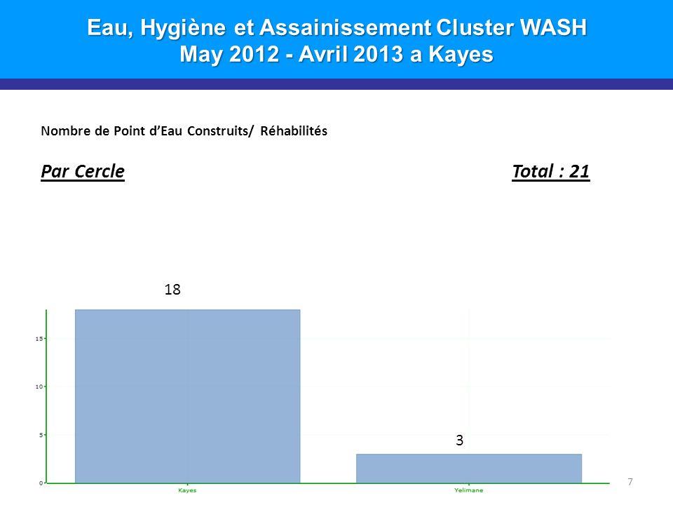 Eau, Hygiène et Assainissement Cluster WASH May 2012 - Avril 2013 a Kayes Nombre de Point dEau Construits/ Réhabilités Par CercleTotal : 21 7 18 3
